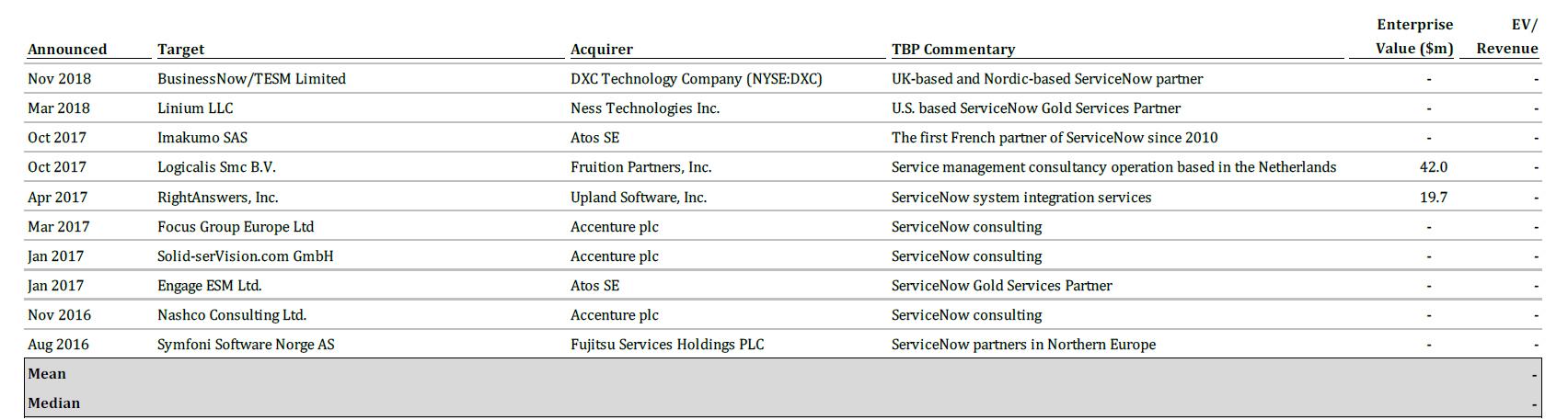 TBP Spotlight – DXC Acquires TESM and BusinessNow