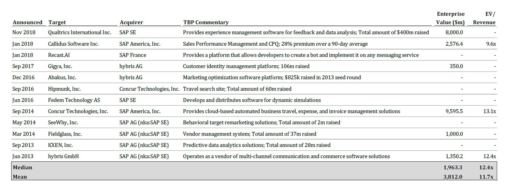 TBP Spotlight – SAP SE Acquires Qualtrics