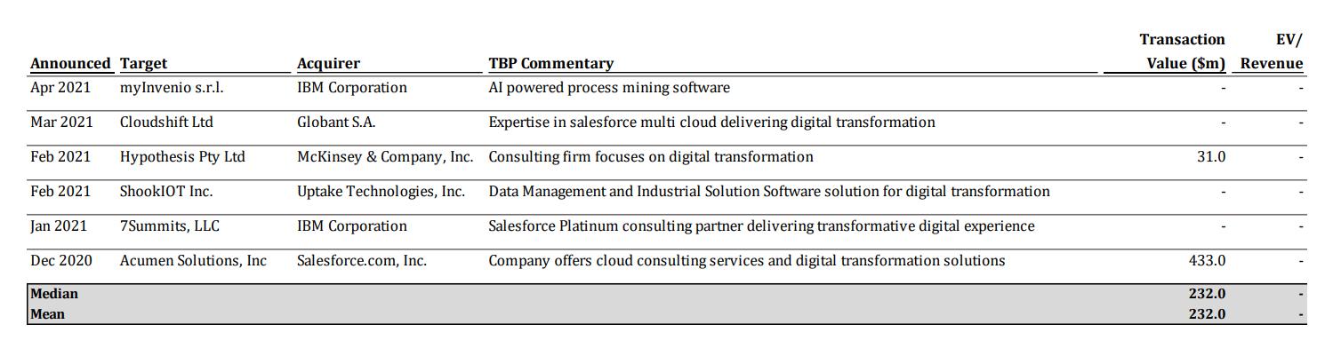 Notable transactions in Digital Transformation