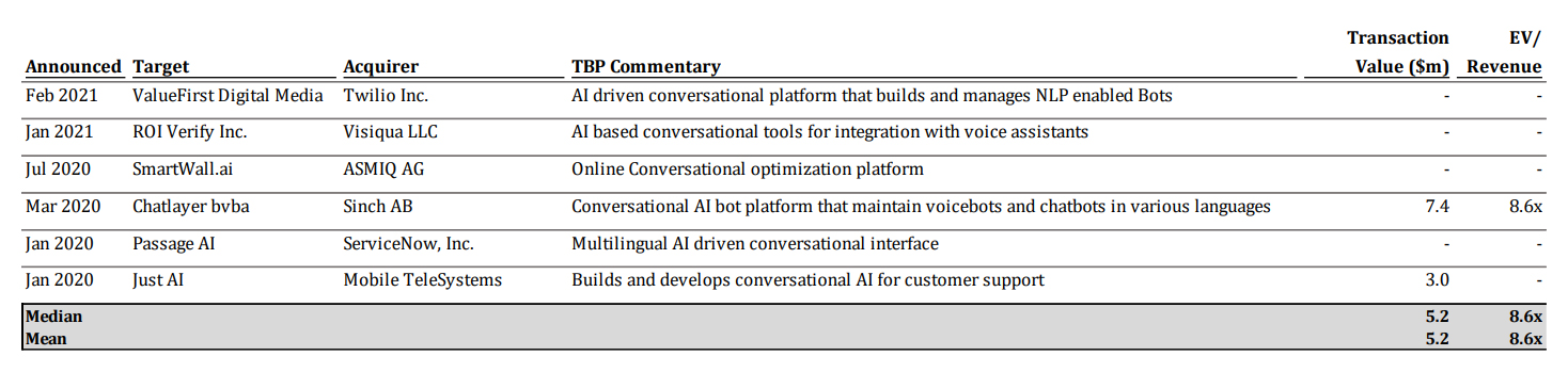 This table shows M&A Transactions in Conversational AI